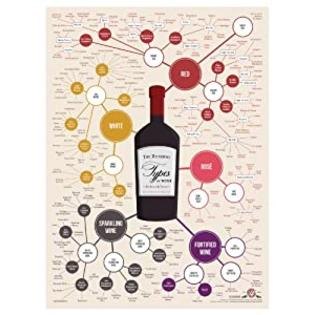 Wine Folly Different Types of Wine Poster at Sears.com